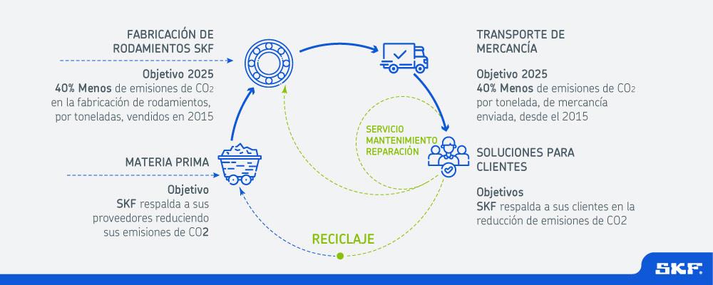 Plataforma de Financiación Ecológica de SFK